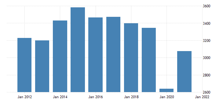 united states real gross domestic product by industry private industries arts entertainment recreation accommodation and food services accommodation and food services for kansas fed data