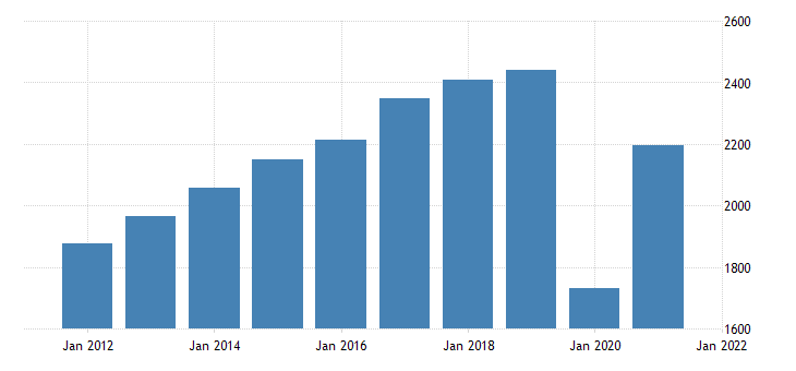united states real gross domestic product by industry private industries arts entertainment recreation accommodation and food services accommodation and food services for maine fed data