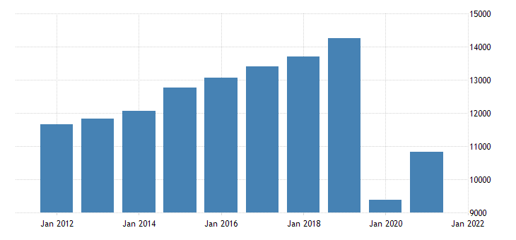united states real gross domestic product by industry private industries arts entertainment recreation accommodation and food services accommodation and food services for massachusetts fed data