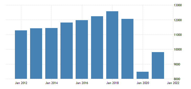 united states real gross domestic product by industry private industries arts entertainment recreation accommodation and food services accommodation and food services for michigan fed data