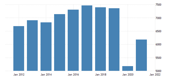 united states real gross domestic product by industry private industries arts entertainment recreation accommodation and food services accommodation and food services for minnesota fed data