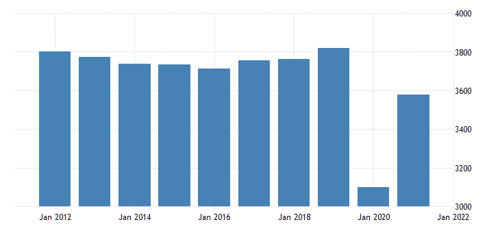 united states real gross domestic product by industry private industries arts entertainment recreation accommodation and food services accommodation and food services for mississippi fed data