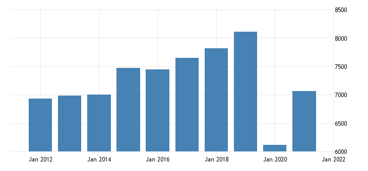 united states real gross domestic product by industry private industries arts entertainment recreation accommodation and food services accommodation and food services for missouri fed data