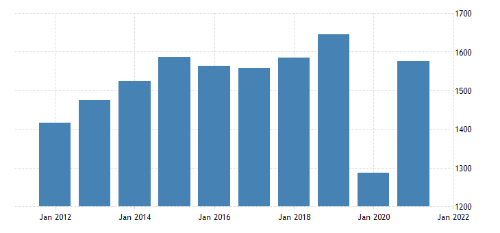 united states real gross domestic product by industry private industries arts entertainment recreation accommodation and food services accommodation and food services for montana fed data
