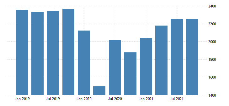 united states real gross domestic product by industry private industries arts entertainment recreation accommodation and food services accommodation and food services for nebraska fed data
