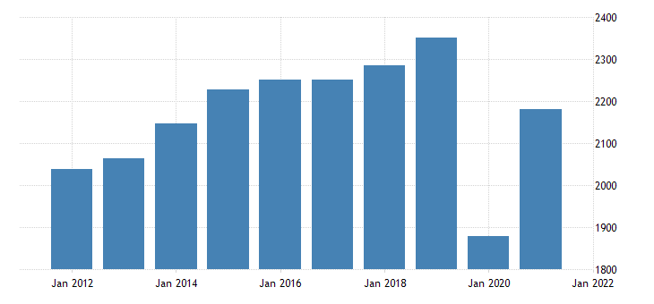 united states real gross domestic product by industry private industries arts entertainment recreation accommodation and food services accommodation and food services for nebraska mil of chn 2009 dollar fed data