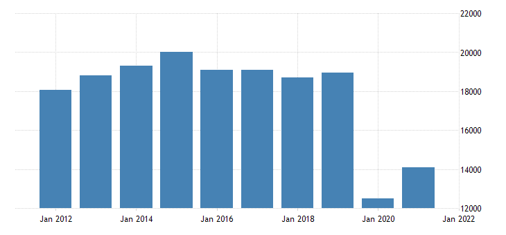 united states real gross domestic product by industry private industries arts entertainment recreation accommodation and food services accommodation and food services for nevada fed data