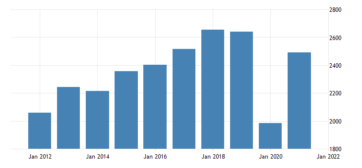united states real gross domestic product by industry private industries arts entertainment recreation accommodation and food services accommodation and food services for new hampshire fed data
