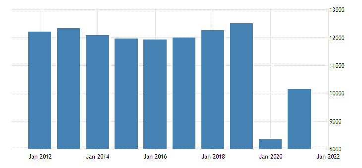 united states real gross domestic product by industry private industries arts entertainment recreation accommodation and food services accommodation and food services for new jersey fed data