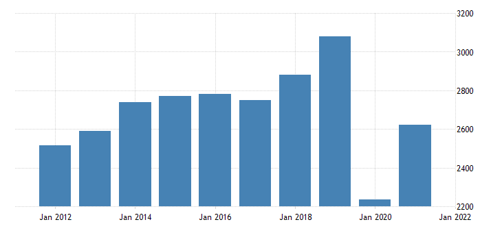 united states real gross domestic product by industry private industries arts entertainment recreation accommodation and food services accommodation and food services for new mexico fed data