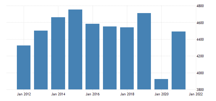 united states real gross domestic product by industry private industries arts entertainment recreation accommodation and food services accommodation and food services for oklahoma fed data