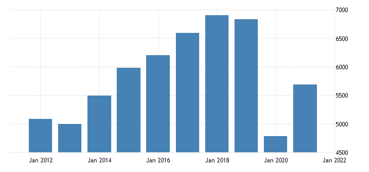 united states real gross domestic product by industry private industries arts entertainment recreation accommodation and food services accommodation and food services for oregon fed data
