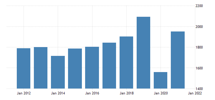 united states real gross domestic product by industry private industries arts entertainment recreation accommodation and food services accommodation and food services for rhode island fed data