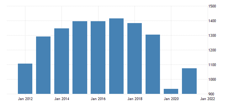 united states real gross domestic product by industry private industries arts entertainment recreation accommodation and food services accommodation and food services for south dakota fed data
