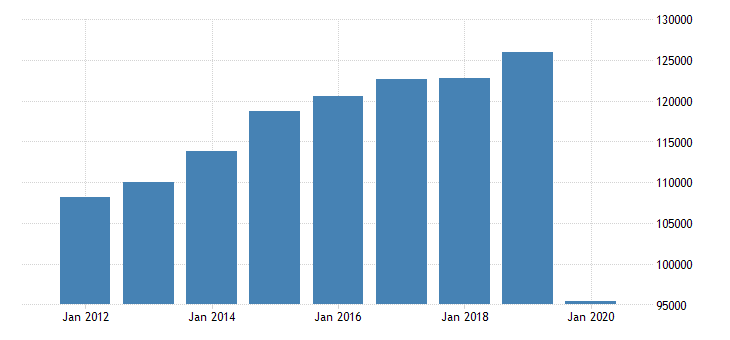 united states real gross domestic product by industry private industries arts entertainment recreation accommodation and food services accommodation and food services for southeast bea region fed data