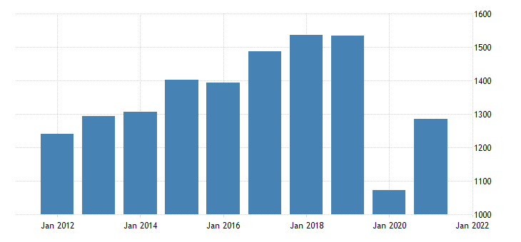 united states real gross domestic product by industry private industries arts entertainment recreation accommodation and food services accommodation and food services for vermont fed data