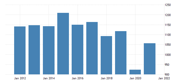 united states real gross domestic product by industry private industries arts entertainment recreation accommodation and food services accommodation and food services for wyoming fed data