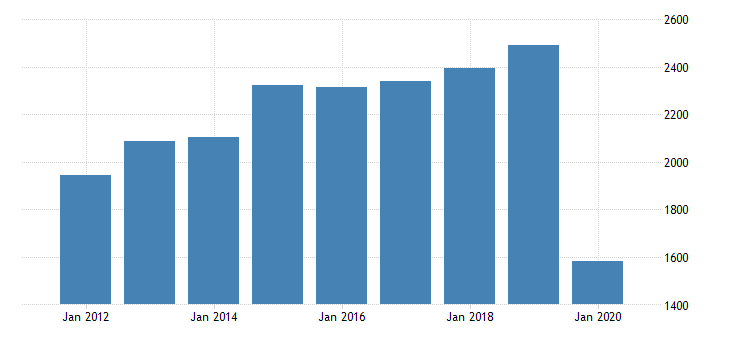 united states real gross domestic product by industry private industries arts entertainment recreation accommodation and food services arts entertainment and recreation amusements gambling and recreation industries for massachusetts fed data