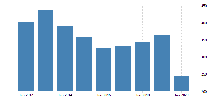 united states real gross domestic product by industry private industries arts entertainment recreation accommodation and food services arts entertainment and recreation amusements gambling and recreation industries for new mexico fed data