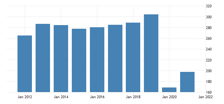 united states real gross domestic product by industry private industries arts entertainment recreation accommodation and food services arts entertainment and recreation for alaska fed data