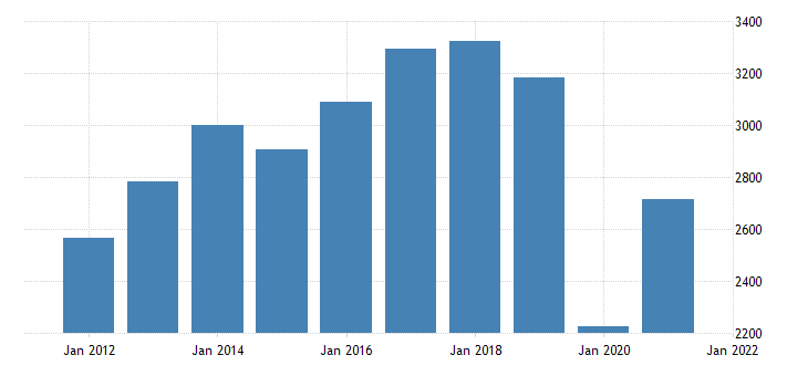 united states real gross domestic product by industry private industries arts entertainment recreation accommodation and food services arts entertainment and recreation for arizona fed data