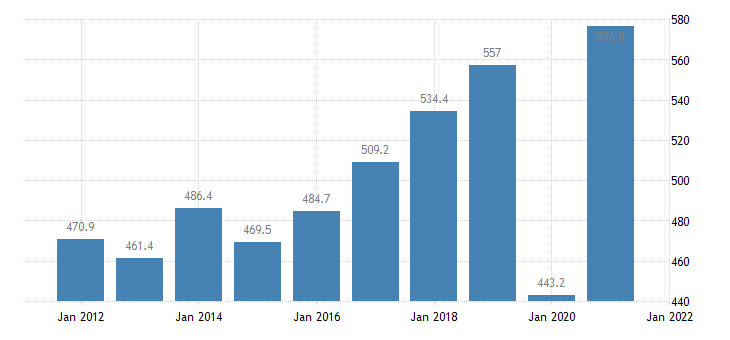 united states real gross domestic product by industry private industries arts entertainment recreation accommodation and food services arts entertainment and recreation for arkansas fed data