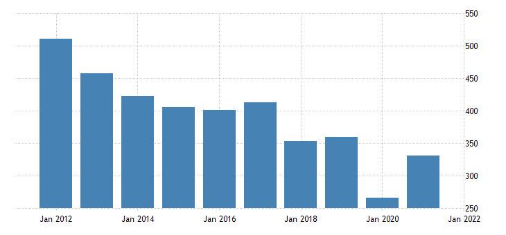 united states real gross domestic product by industry private industries arts entertainment recreation accommodation and food services arts entertainment and recreation for delaware fed data