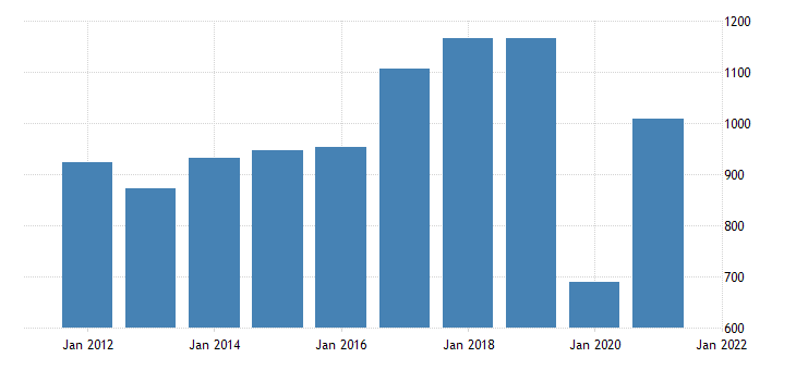 united states real gross domestic product by industry private industries arts entertainment recreation accommodation and food services arts entertainment and recreation for district of columbia fed data
