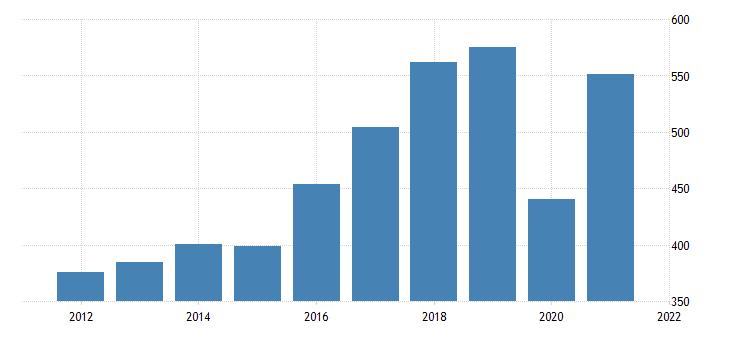 united states real gross domestic product by industry private industries arts entertainment recreation accommodation and food services arts entertainment and recreation for idaho fed data