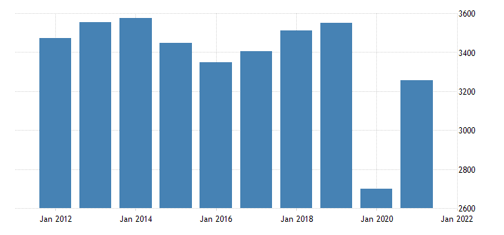 united states real gross domestic product by industry private industries arts entertainment recreation accommodation and food services arts entertainment and recreation for indiana fed data