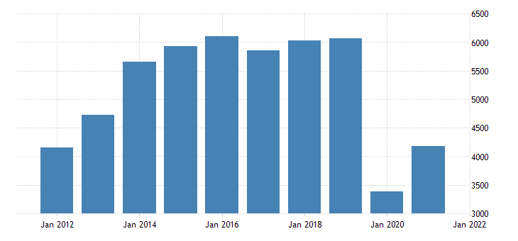 united states real gross domestic product by industry private industries arts entertainment recreation accommodation and food services arts entertainment and recreation for massachusetts fed data