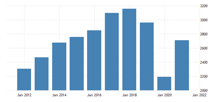 united states real gross domestic product by industry private industries arts entertainment recreation accommodation and food services arts entertainment and recreation for minnesota fed data