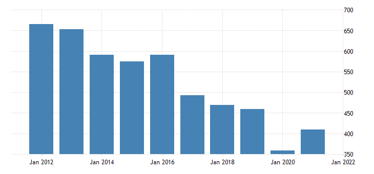 united states real gross domestic product by industry private industries arts entertainment recreation accommodation and food services arts entertainment and recreation for mississippi fed data