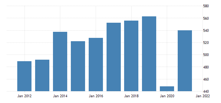 united states real gross domestic product by industry private industries arts entertainment recreation accommodation and food services arts entertainment and recreation for montana fed data