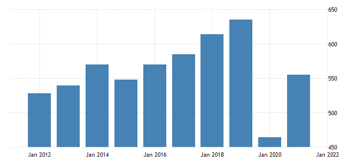 united states real gross domestic product by industry private industries arts entertainment recreation accommodation and food services arts entertainment and recreation for nebraska fed data