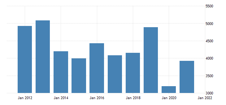 united states real gross domestic product by industry private industries arts entertainment recreation accommodation and food services arts entertainment and recreation for nevada fed data