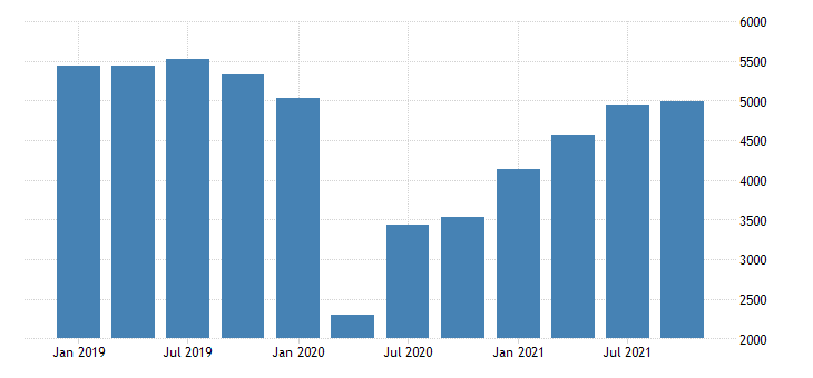 united states real gross domestic product by industry private industries arts entertainment recreation accommodation and food services arts entertainment and recreation for new jersey fed data