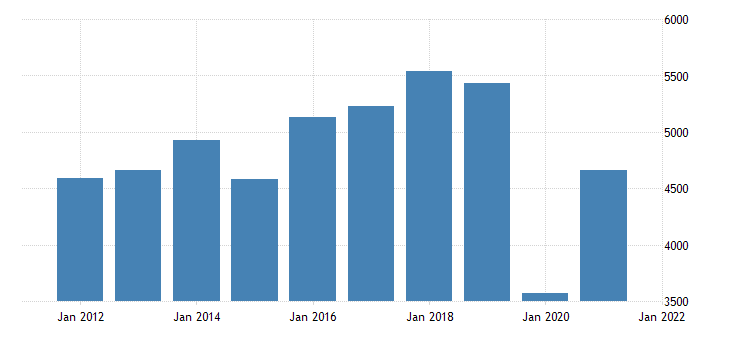 united states real gross domestic product by industry private industries arts entertainment recreation accommodation and food services arts entertainment and recreation for new jersey mil of chn 2009 dollar fed data
