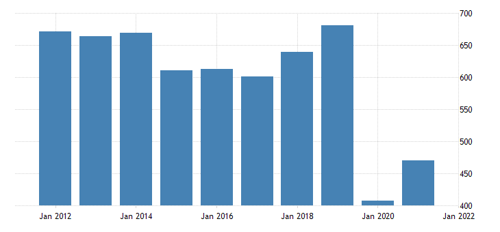 united states real gross domestic product by industry private industries arts entertainment recreation accommodation and food services arts entertainment and recreation for new mexico fed data