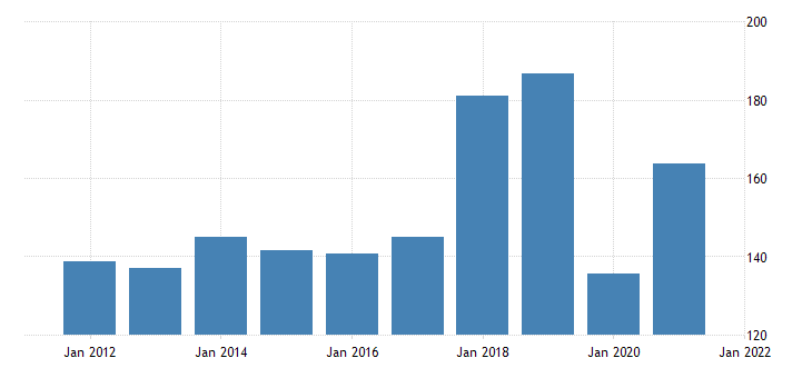 united states real gross domestic product by industry private industries arts entertainment recreation accommodation and food services arts entertainment and recreation for north dakota fed data