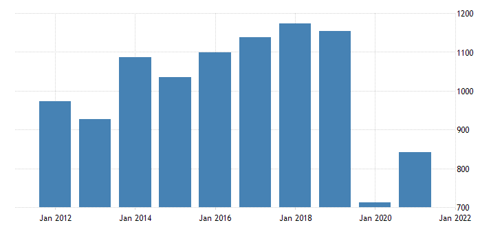 united states real gross domestic product by industry private industries arts entertainment recreation accommodation and food services arts entertainment and recreation for oklahoma fed data