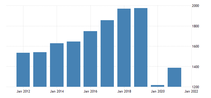 united states real gross domestic product by industry private industries arts entertainment recreation accommodation and food services arts entertainment and recreation for oregon fed data