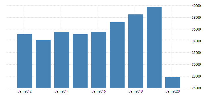 united states real gross domestic product by industry private industries arts entertainment recreation accommodation and food services arts entertainment and recreation for southeast bea region fed data