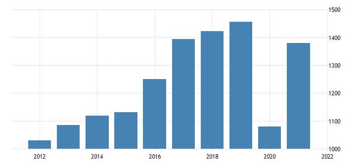 united states real gross domestic product by industry private industries arts entertainment recreation accommodation and food services arts entertainment and recreation for utah fed data