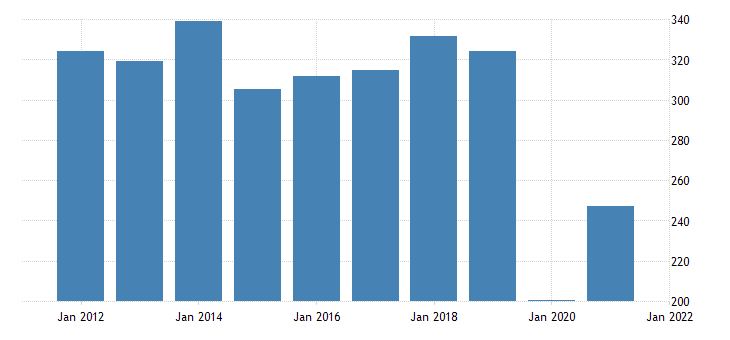 united states real gross domestic product by industry private industries arts entertainment recreation accommodation and food services arts entertainment and recreation for vermont fed data