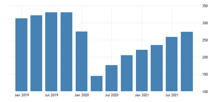 united states real gross domestic product by industry private industries arts entertainment recreation accommodation and food services arts entertainment and recreation for vermont mil of chn 2009 dollar fed data