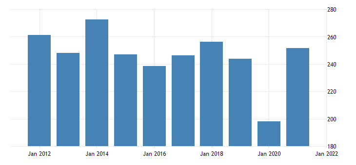 united states real gross domestic product by industry private industries arts entertainment recreation accommodation and food services arts entertainment and recreation for wyoming fed data
