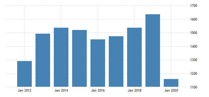 united states real gross domestic product by industry private industries arts entertainment recreation accommodation and food services arts entertainment and recreation performing arts spectator sports museums and related activities for indiana fed data