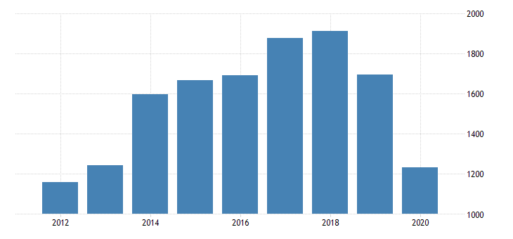 united states real gross domestic product by industry private industries arts entertainment recreation accommodation and food services arts entertainment and recreation performing arts spectator sports museums and related activities for minnesota fed data