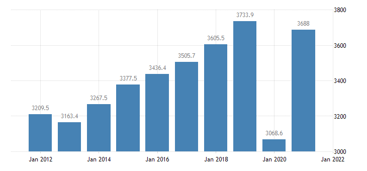 united states real gross domestic product by industry private industries arts entertainment recreation accommodation and food services for arkansas fed data